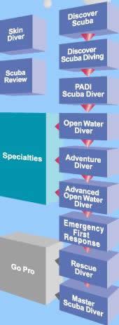 corsi sub Padi, corsi sub adulti, scuba diver, open scuba diver, rescue diver, open water